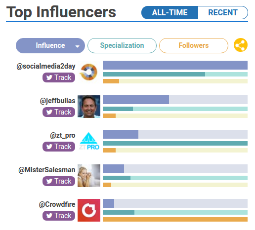 Find-top-influencers