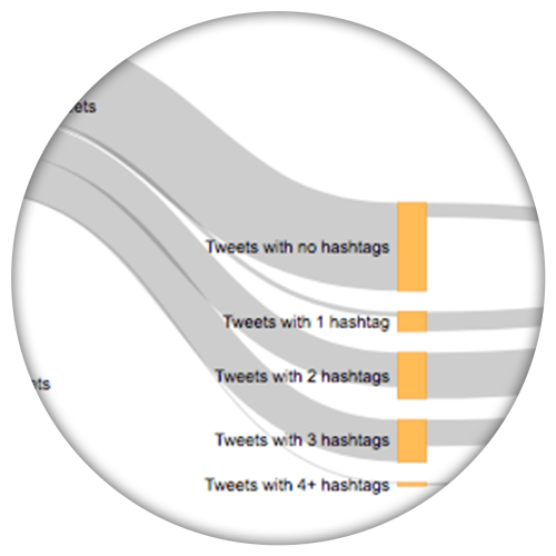 Analyze your overall hashtag strategy